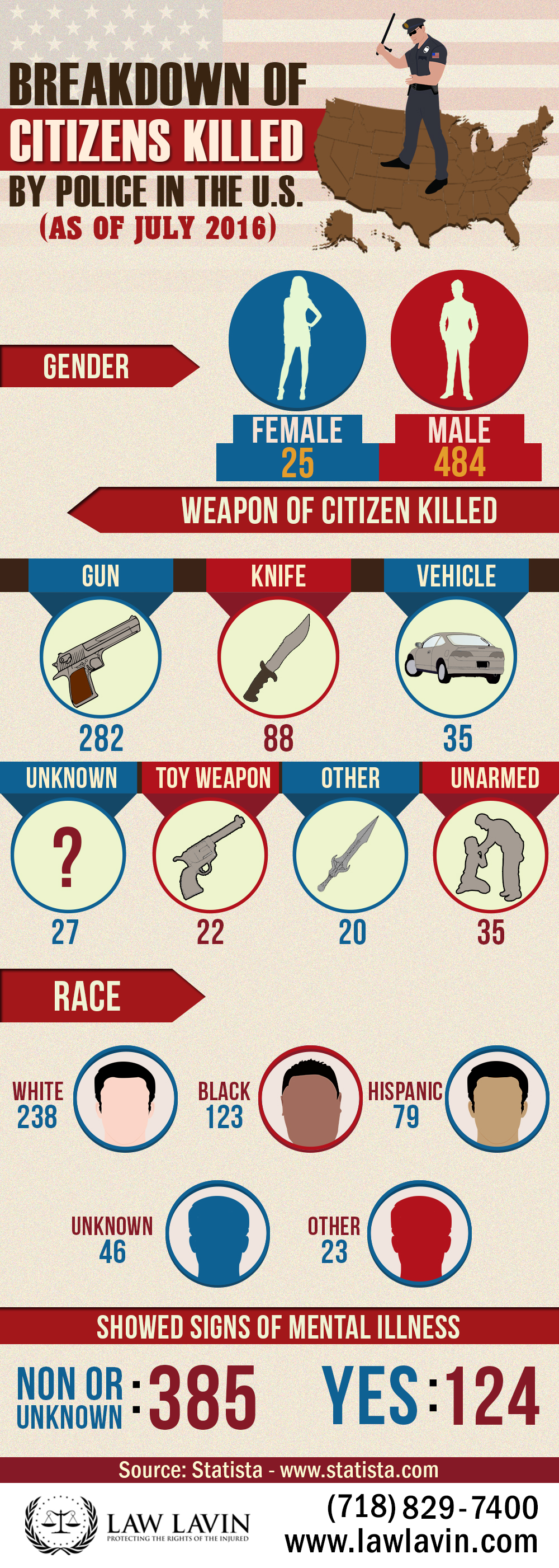 breakdown-of-citizens-killed-by-police-in-the-u-s